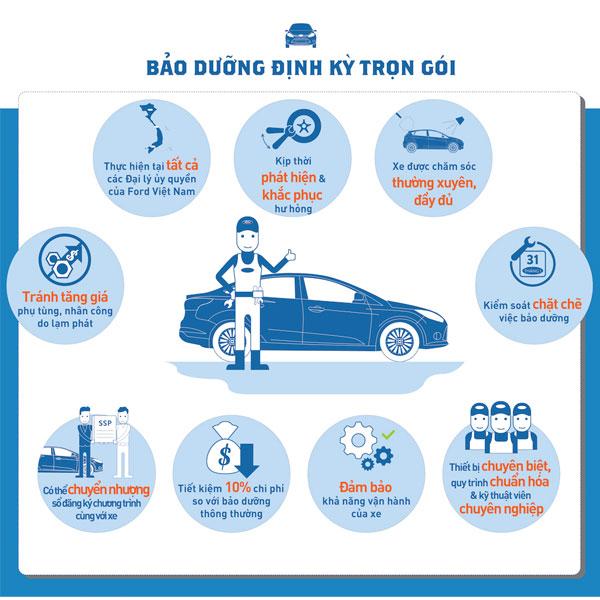 Bảo dưỡng định kỳ trọn gói ô tô ford