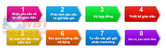 quy trình thiết kế web bảo hiểm