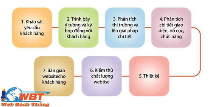 quy trình thiết ké website gia sư chuẩn seo
