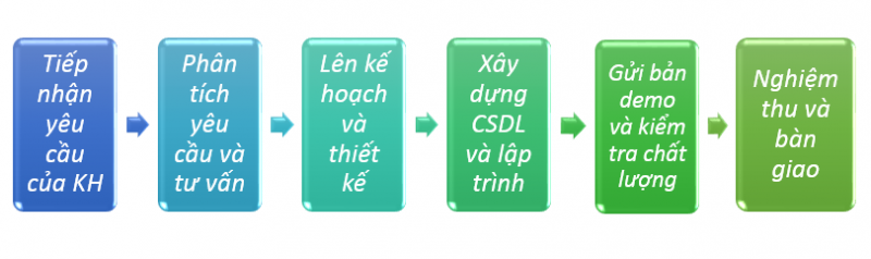 quy trình thiết kế website visa