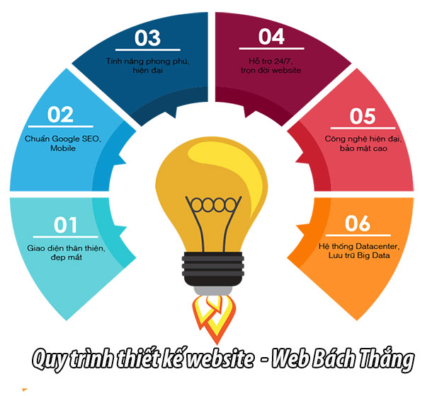 quy trình thiết kế website