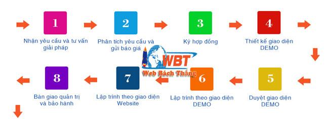 quy trình thiết kế website bán hoa