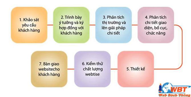 quy trình thiết kế website dịch vụ cho thuê xe