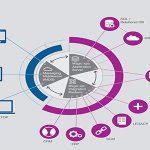 Platform là gì? Nền tảng phần cứng và phần mềm của Platform là gì