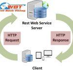 Web service là gì ? Giải đáp nhưng thắc mắc về Web service